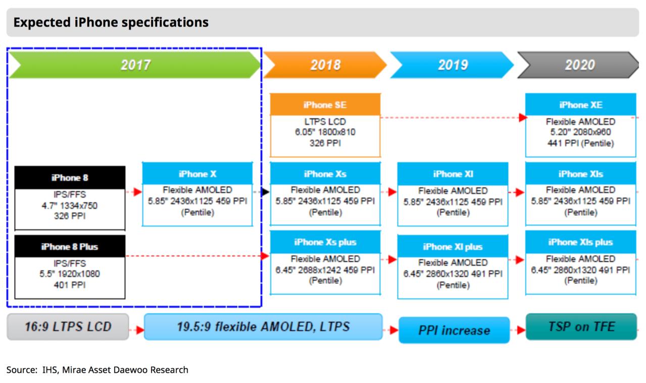 傑富瑞投資銀行分析師金哲中認為,預期到2020年,蘋果可能會推出iPhone X...