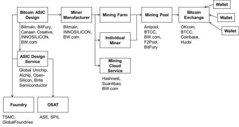 比特幣「供應鏈」(彭博資訊)