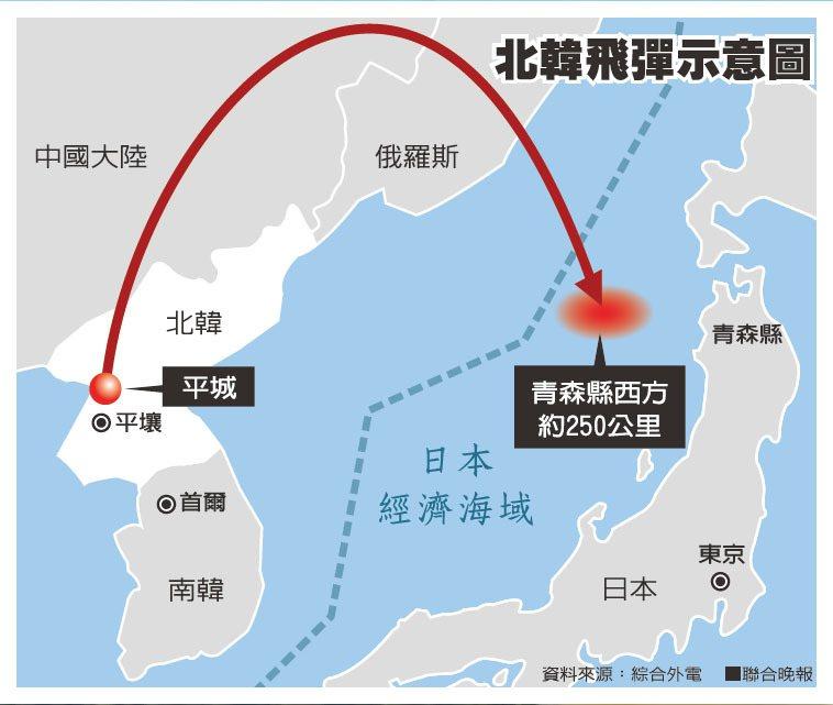 北韓飛彈示意圖資料來源:綜合外電