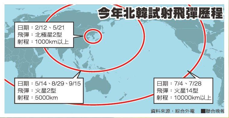 今年北韓試射飛彈歷程資料來源:綜合外電