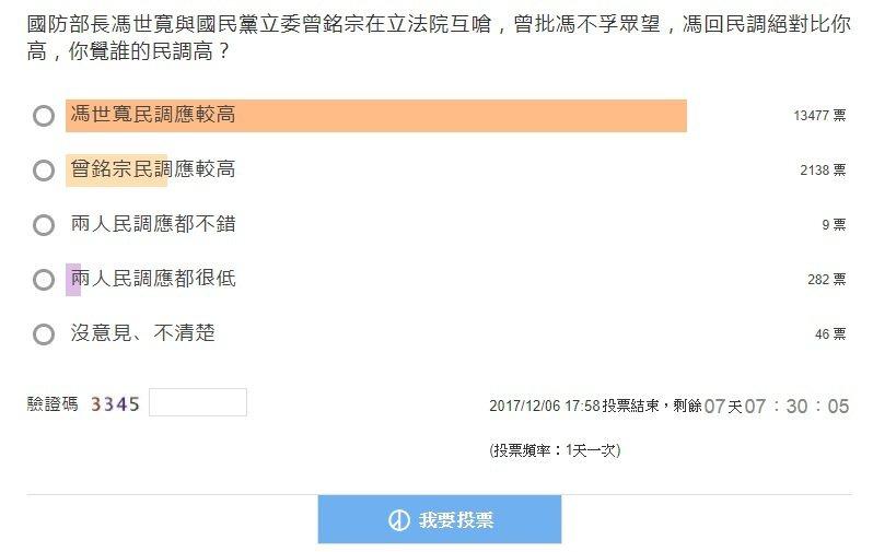udn新聞網針對這項議題進行網路投票,網友熱烈反應,以「國防部長馮世寬與國民黨立...
