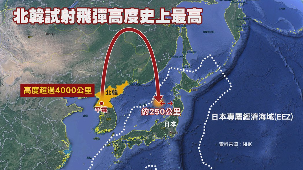 北韓試射飛彈高度史上最高,落在日本專屬經濟海域。