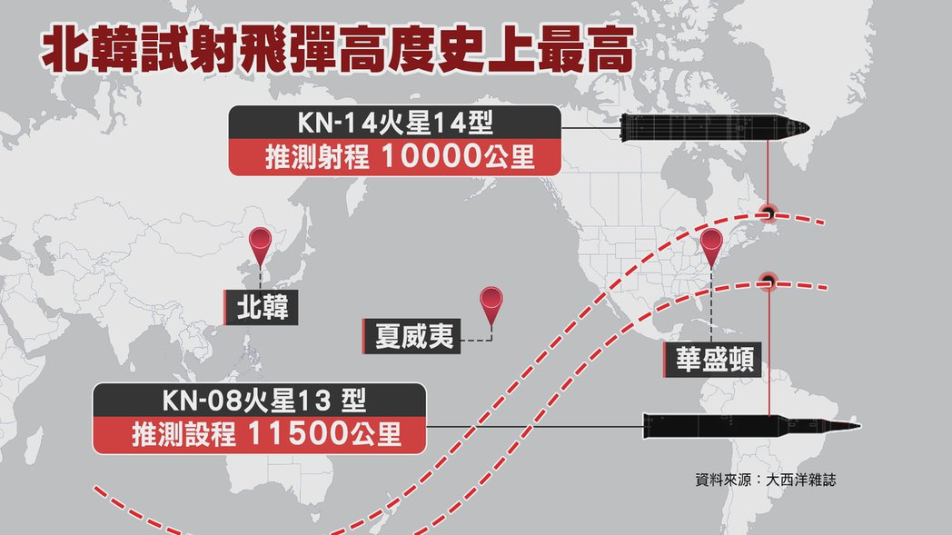 北韓火星-13與火星-14型射程範圍預測達上萬公里,29日更宣稱試射成功的火星-...