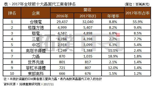 2017年全球前十大晶圓代工業者排名。
