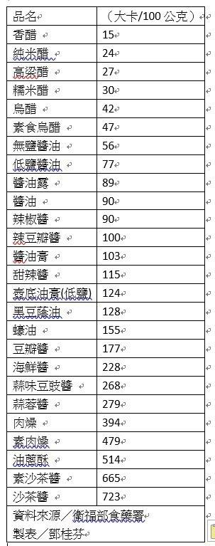 火鍋醬料怎麼選? 記者鄧桂芬/翻攝