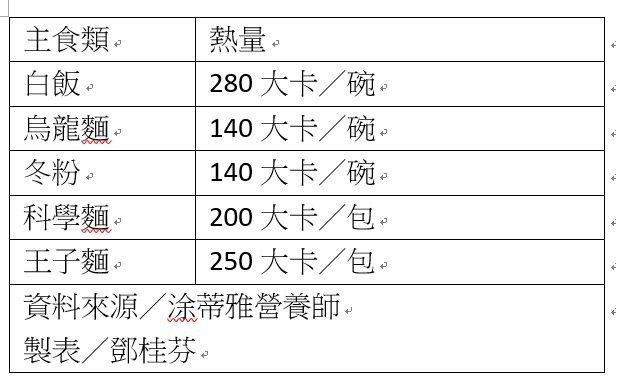 火鍋主食怎麼選? 記者鄧桂芬/翻攝
