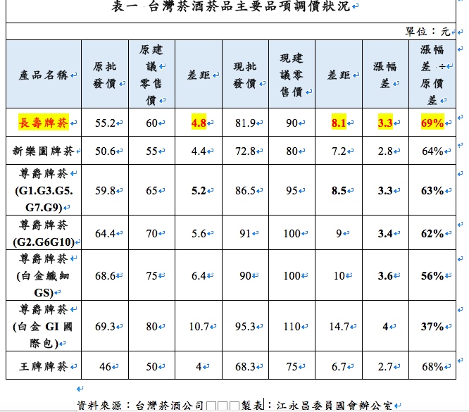 江永昌辦公室整理主要菸品調漲概況。