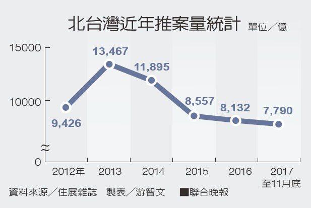 北台灣近年推案量統計 製表/游智文 資料來源/住展雜誌
