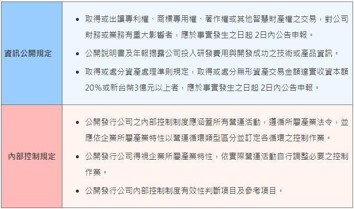 表二、台灣智財監理機制規定 (資料來源:2017/11/3「關鍵智財力─智財治理...