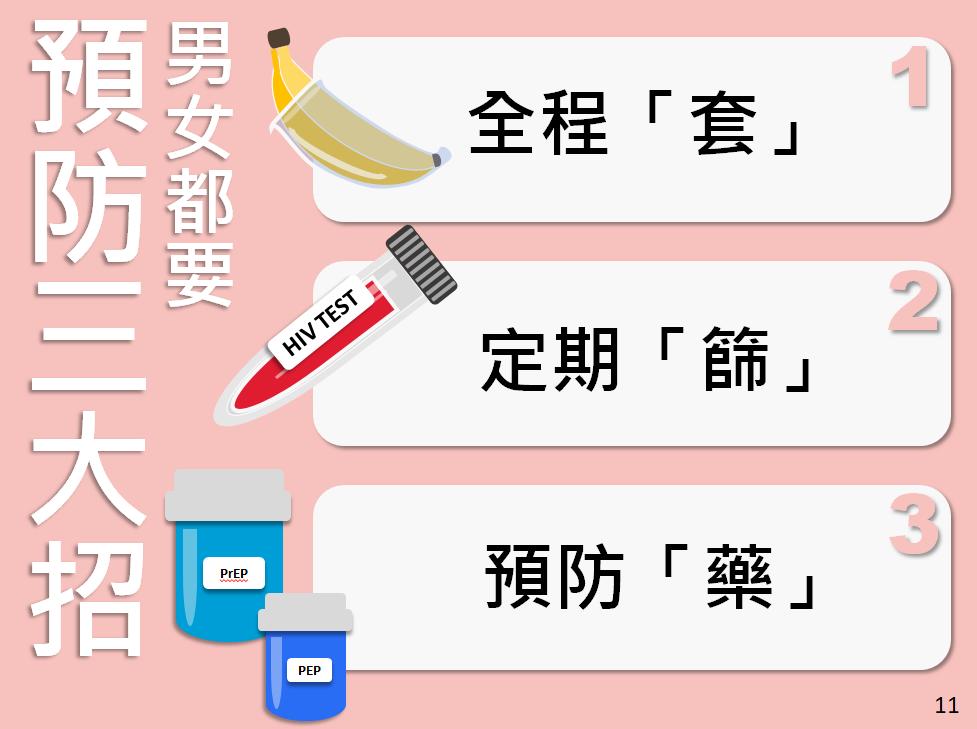 全程使用保險套才能有效預防性病,定期篩檢才能守護自己與伴侶的健康。圖/台灣愛滋病...