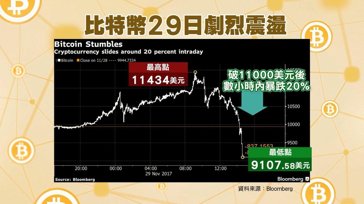 比特幣29日先漲破11000美元,之後因交易平台癱瘓、獲利了結等因素,價格在數小...