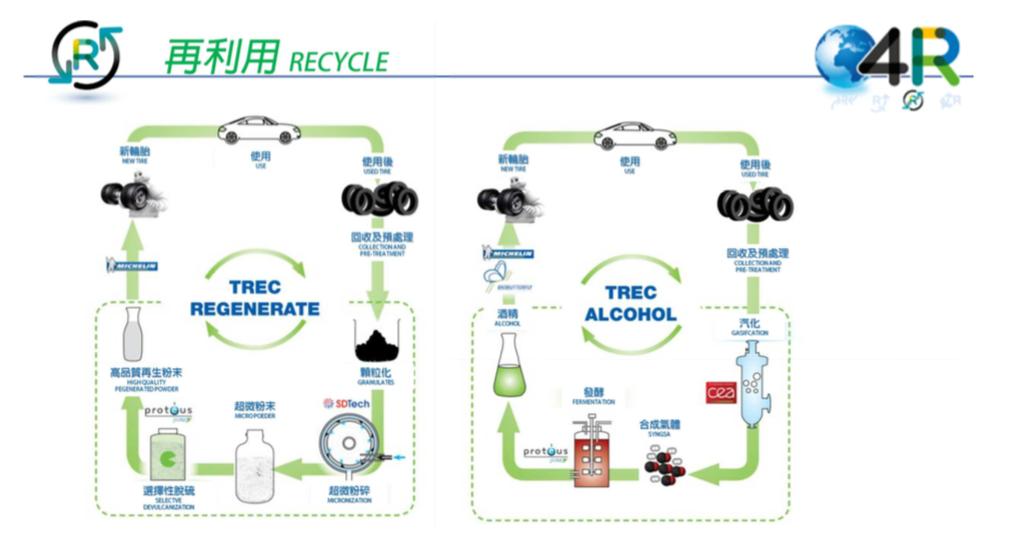 良好的廢棄輪胎利用過程,才是友善環境的正確作為。 米其林輪胎 提供
