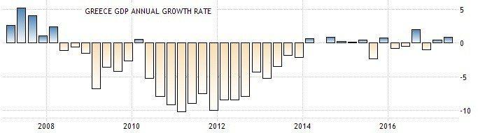 圖1:希臘GDP年度成長率(%) (資料來源:https://tradingec...