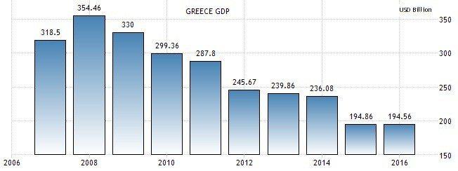 圖2:希臘年度GDP(10億美元) (資料來源:https://tradinge...
