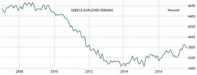 圖3:希臘就業人口(千人) (資料來源: https://tradingecon...
