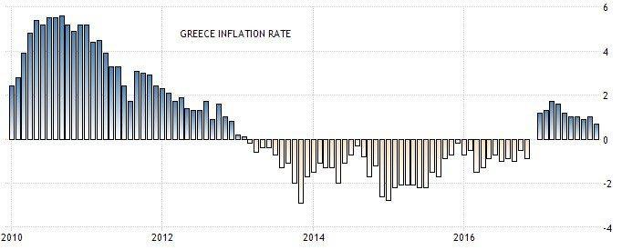 圖4:希臘通貨膨脹率(%) (資料來源: https://tradingecon...