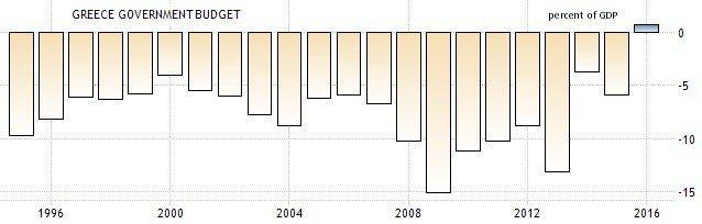 圖5:希臘政府預算對GDP比重(%) (資料來源: https://tradin...
