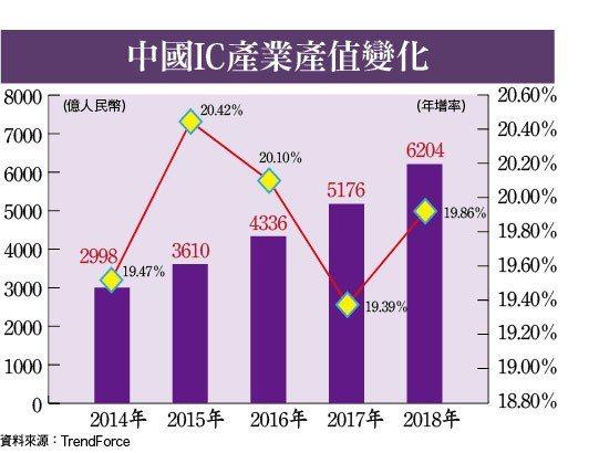 中國IC產業產值變化