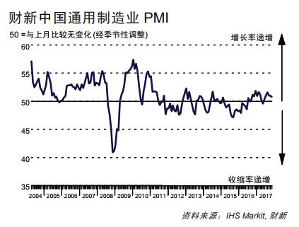 財新11月製造業PMI50.8,跌至近5個月新低。取自華爾街見聞