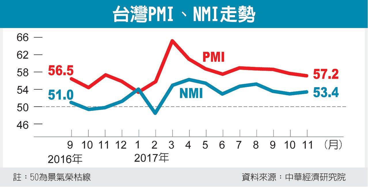 台灣PMI、NMI走勢 圖/經濟日報提供