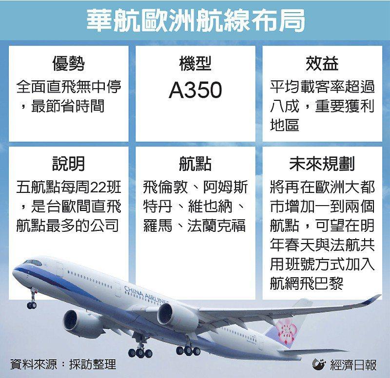 華航歐洲航線布局 圖/經濟日報提供