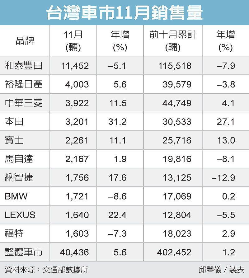 台灣車市11月銷售量 圖/經濟日報提供