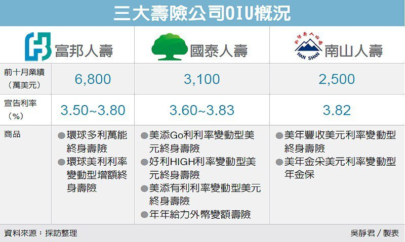 三大壽險公司OIU概況 圖/經濟日報提供