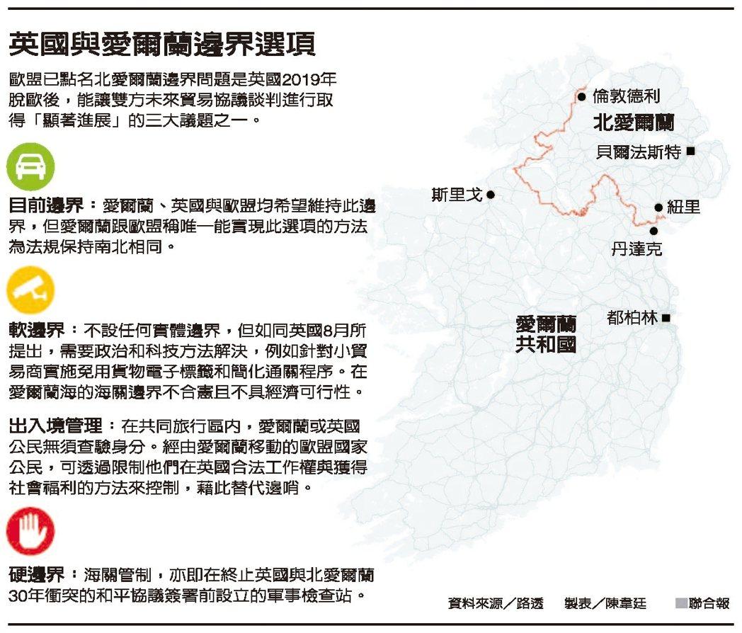 英國與愛爾蘭邊界選項 圖/聯合報提供