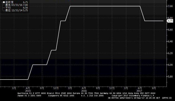南非幣利率近3年來走勢。統計至2017年11月30日。 資料來源/摩根投信整理