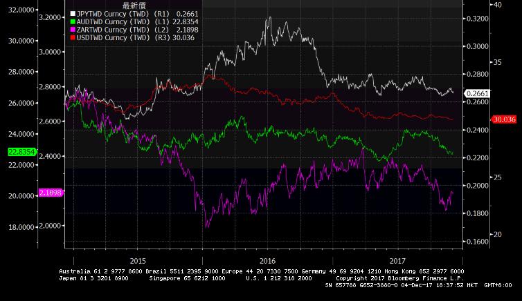 四大貨幣兌台幣近3年走勢。白:日幣、紅:美元、綠:澳幣、紫:南非幣。統計至201...