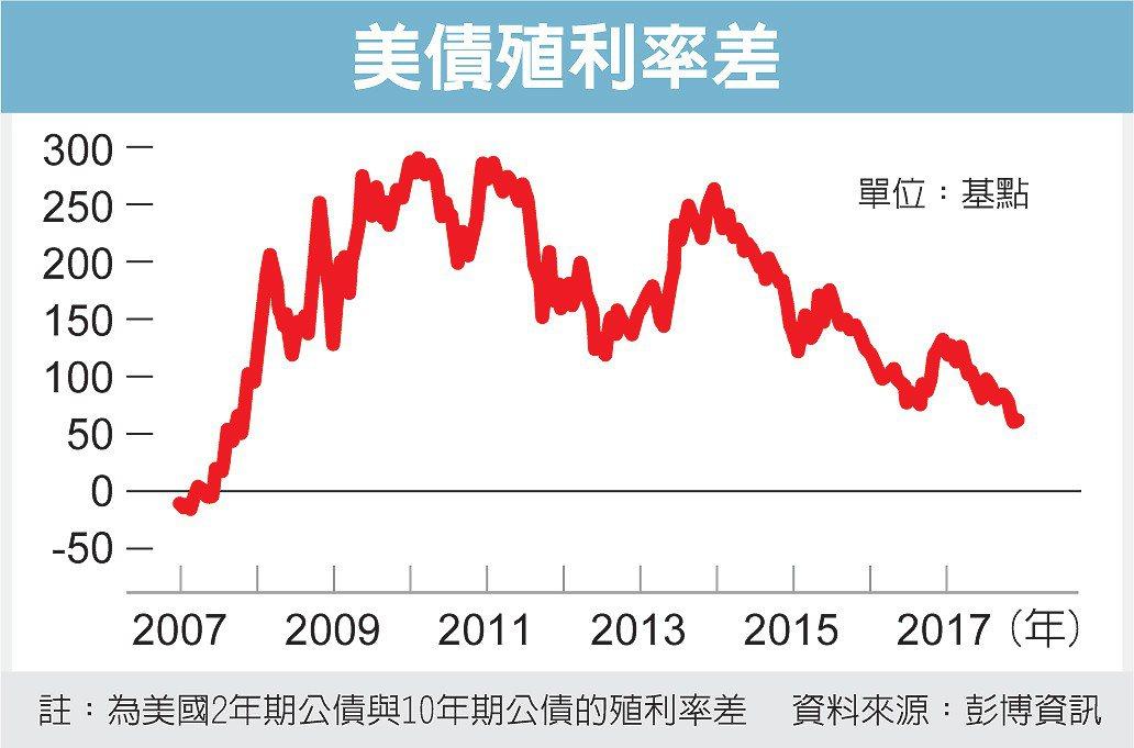 美債殖利率差 圖/經濟日報提供