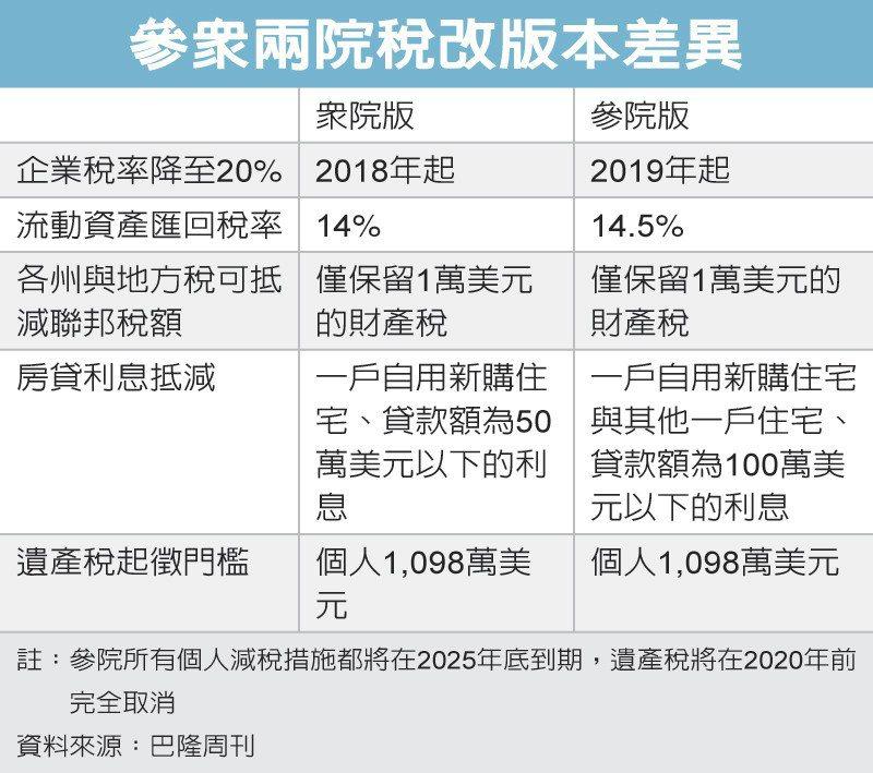 參眾兩院稅改版本差異 圖/經濟日報提供