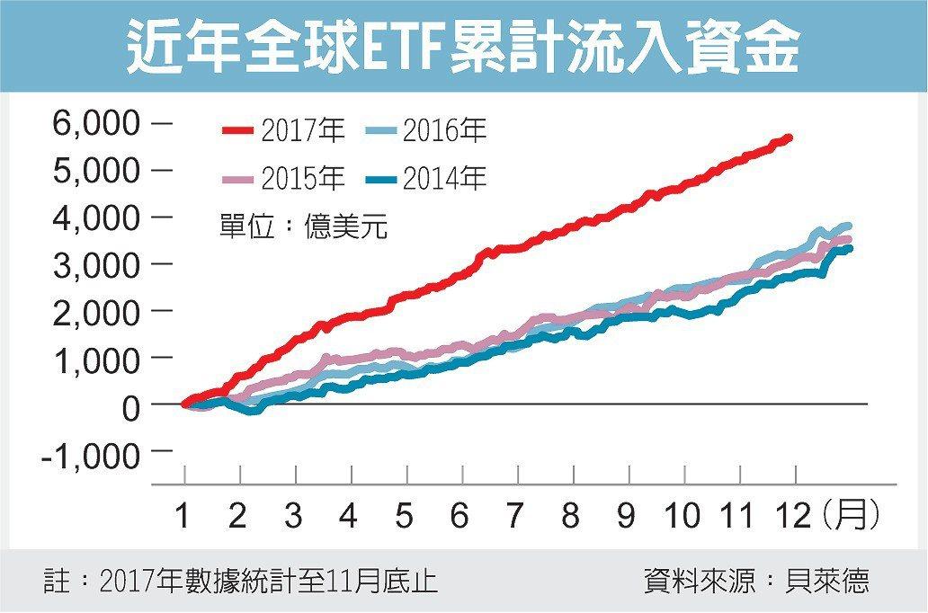近年全球ETF累計流入資金 圖/經濟日報提供
