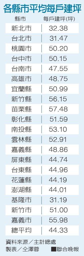 各縣市平均每戶建坪資料來源/主計總處 製表/仝澤蓉