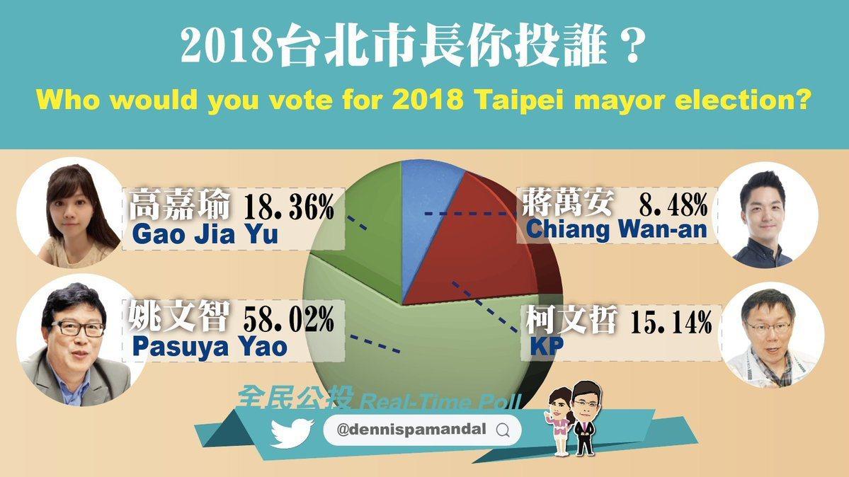 政經看民視針對北市長選舉的電話民調。取自推特