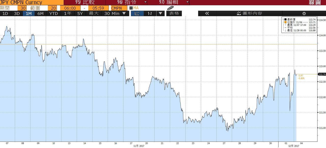 美元兌日圓今天一度升到兩周來高點112.98。(彭博資訊)