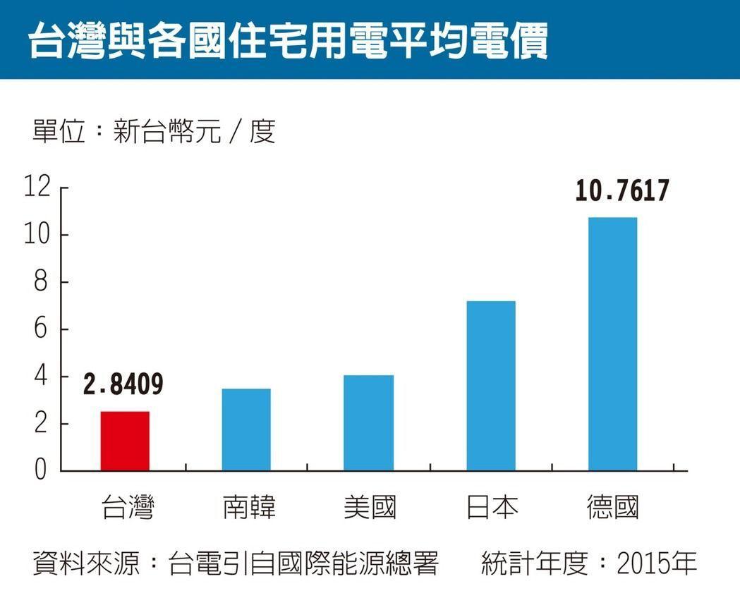 日本的電費大約台灣的2.5倍。