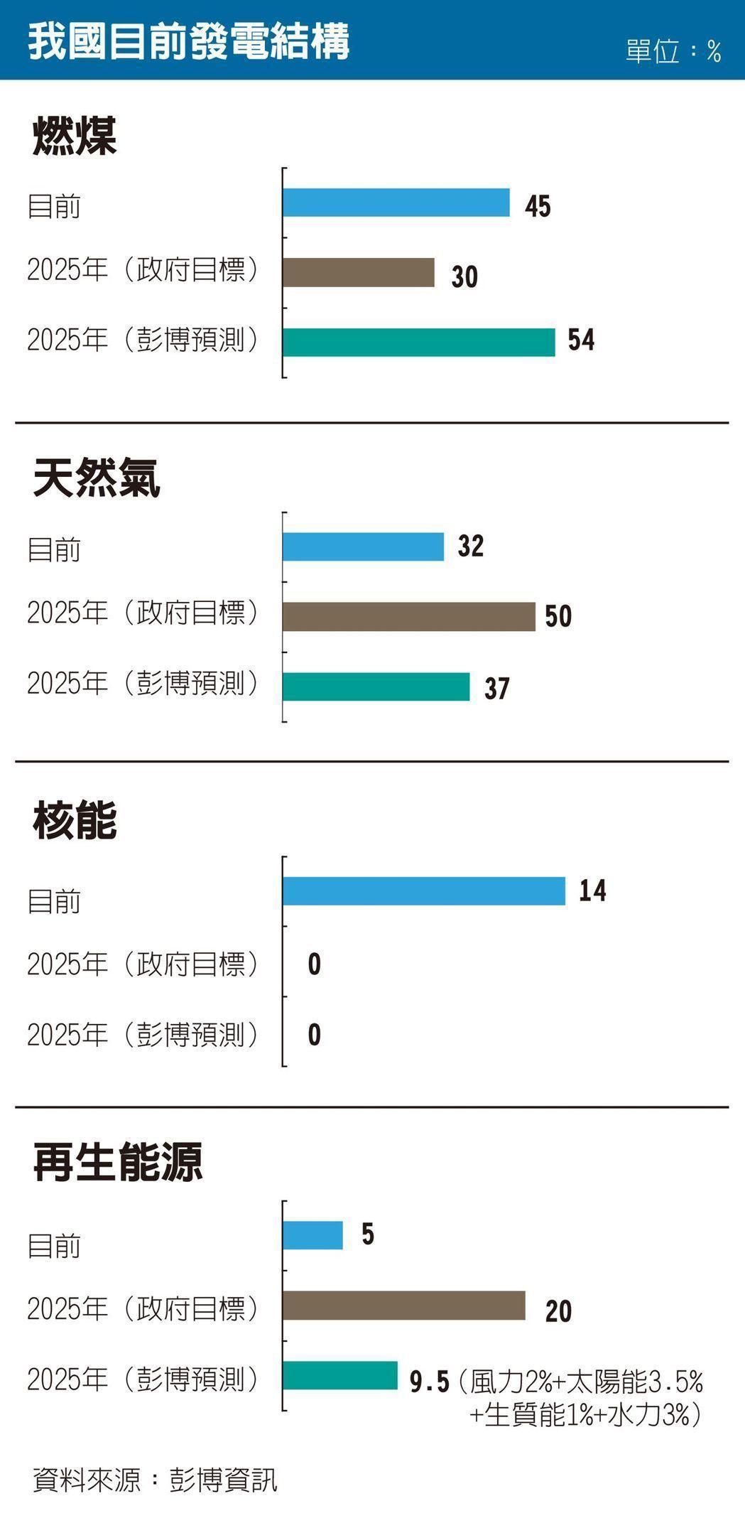 台灣太陽能光電想要提前五年達標,成效有待觀察。