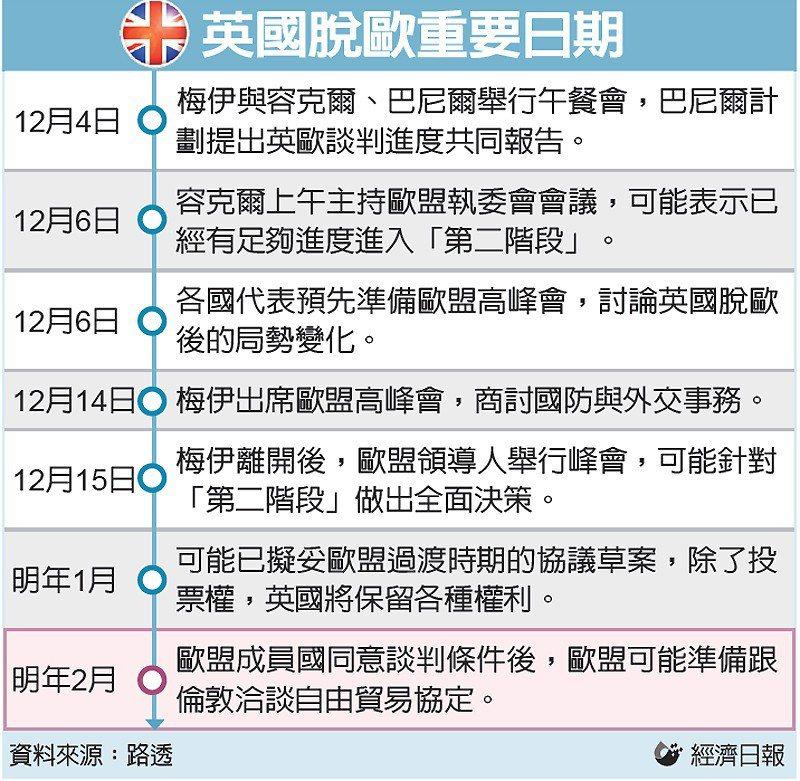 英國脫歐重要日期 圖/經濟日報提供