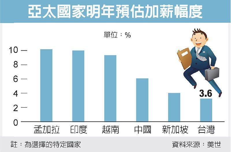 亞太國家明年預估加薪幅度 圖/經濟日報提供