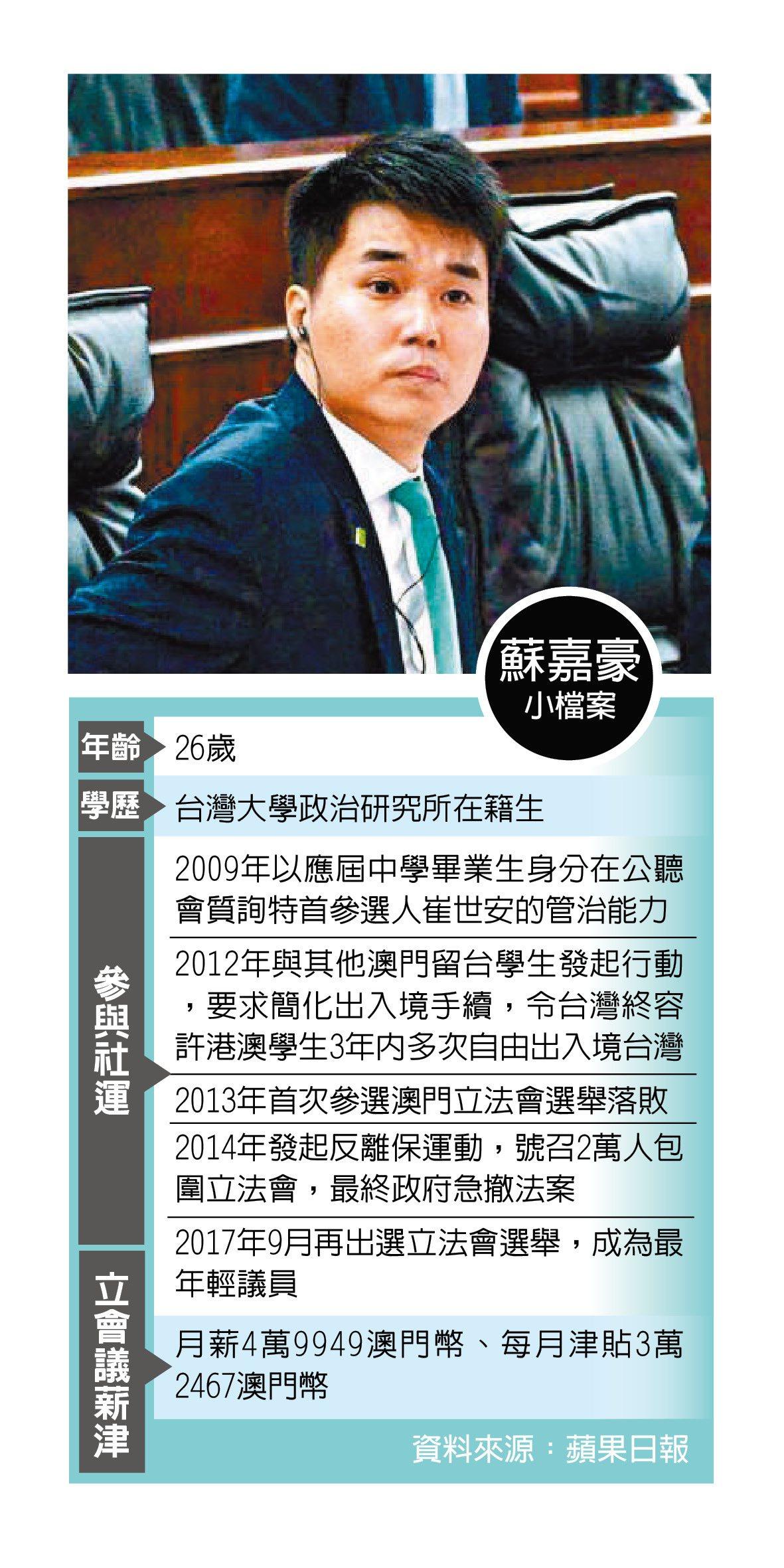 26歲當選,澳門最年輕議員蘇嘉豪,2014年發起「反離保」。