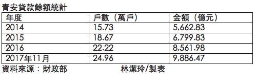 青安貸款餘額統計表,註:青安貸款數字為累計數。 資料來源:財政部