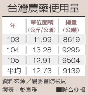 台灣農藥使用量資料來源/農委會防檢局 製表/彭宣雅