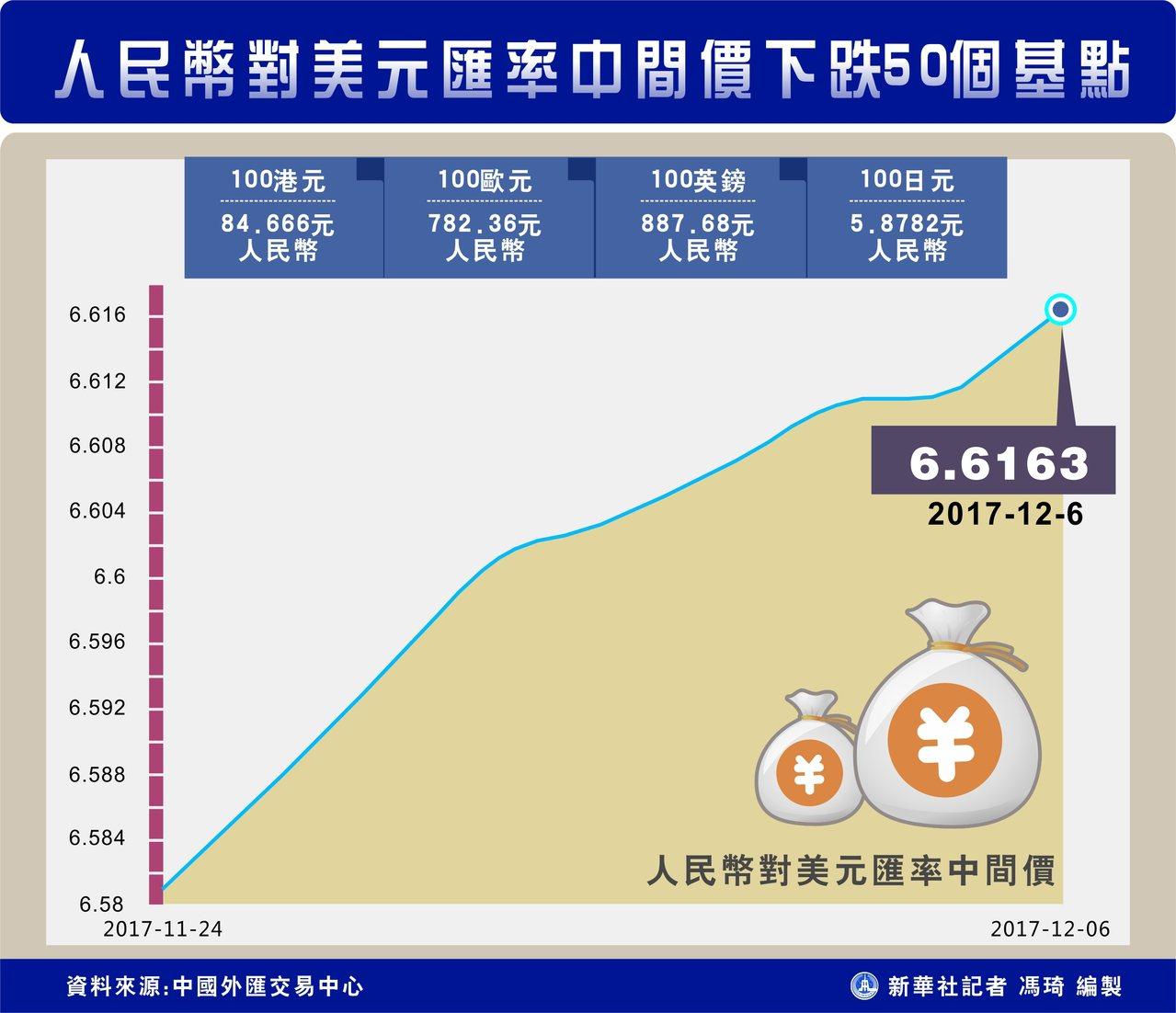 人民幣對美元匯率中間價下跌50個基點(新華社)