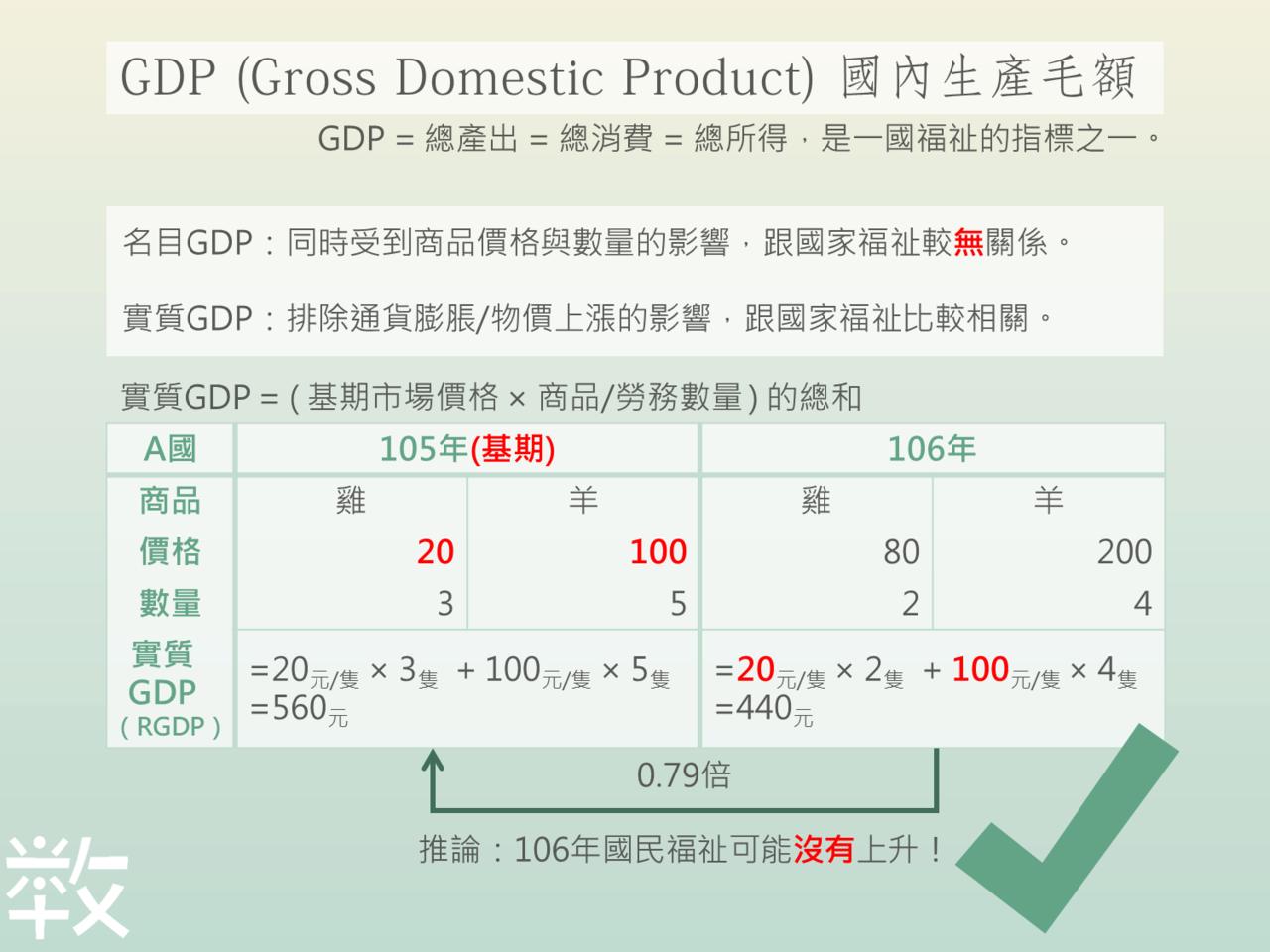 十分鐘教你看懂GDP(下) 數感實驗室/賴以威