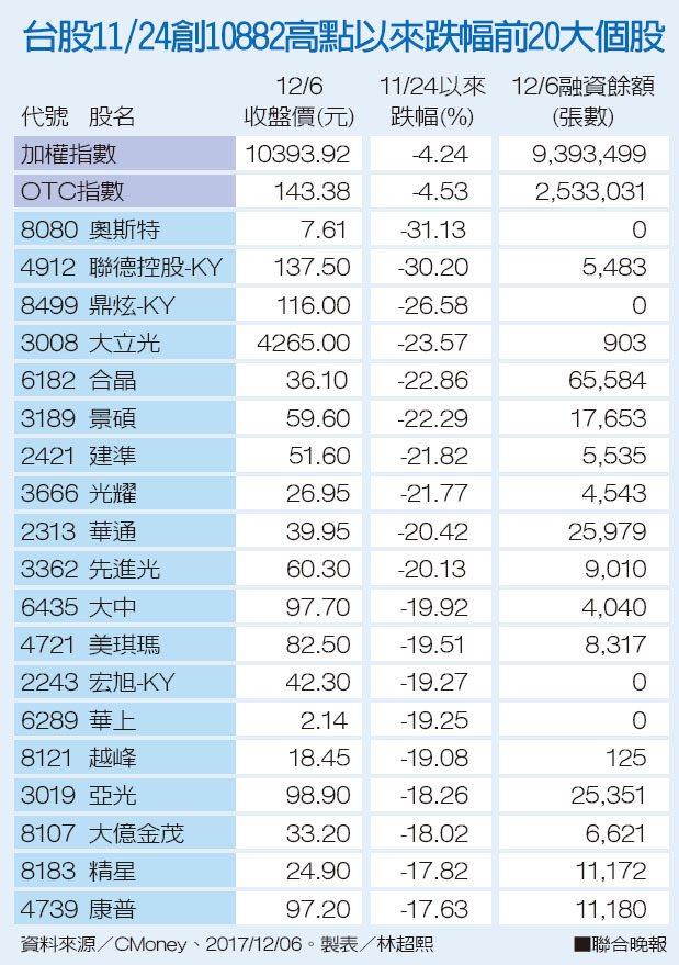 台股11月24日創10882高點以來跌幅前20大個股。 製表/林超熙