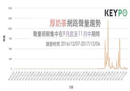 「厚奶茶」的《KEYPO網路好感度》調查。(時間2016/08/29-2017/...