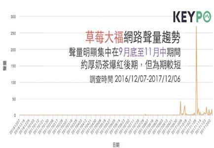 「草莓大福」的《KEYPO網路好感度》調查。(時間2016/12/07-2017...