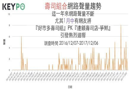 「壽司組合」的《KEYPO網路好感度》調查。(時間2016/12/07-2017...