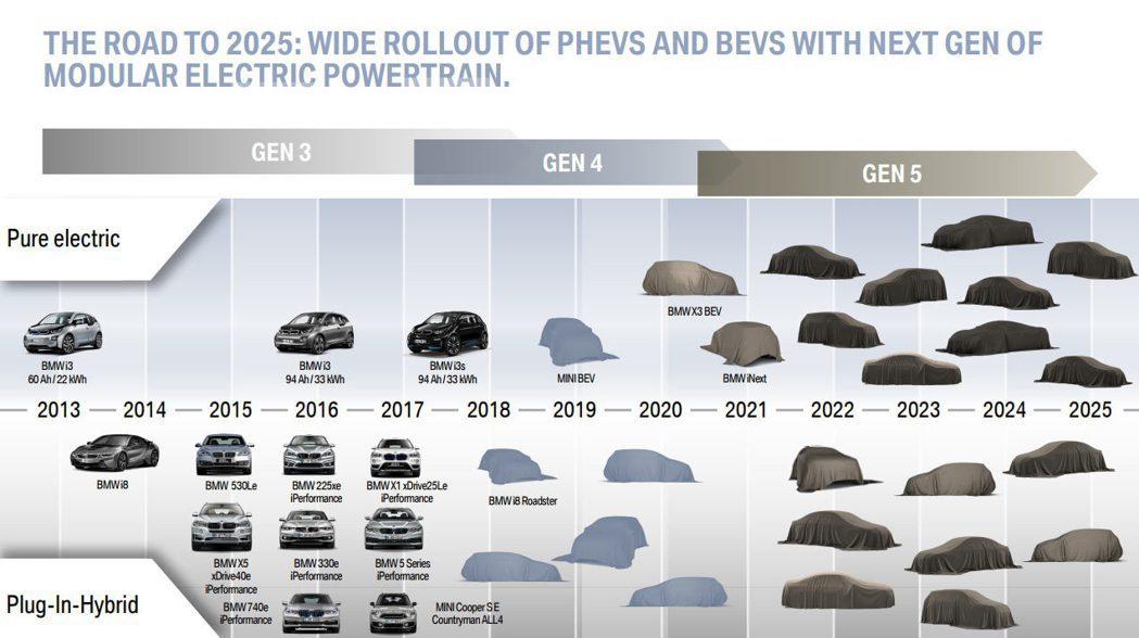 BMW 電動車計畫時程。 摘自Carscoops